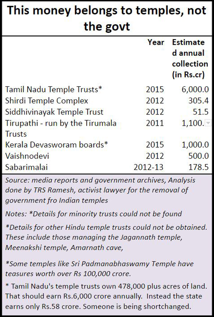 1549401264098-png.7067 Why is there no 'separation of temples and state' in India?